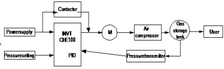 biến tần máy nén khí