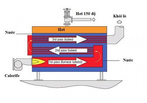 Biến tần Hitachi - Giải pháp cho hệ thống Lò hơi